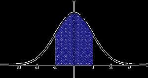 Een optimumkromme heeft zijn hoogste punt in het midden. Het begin en het einde van de grafiek hebben lage waarden.